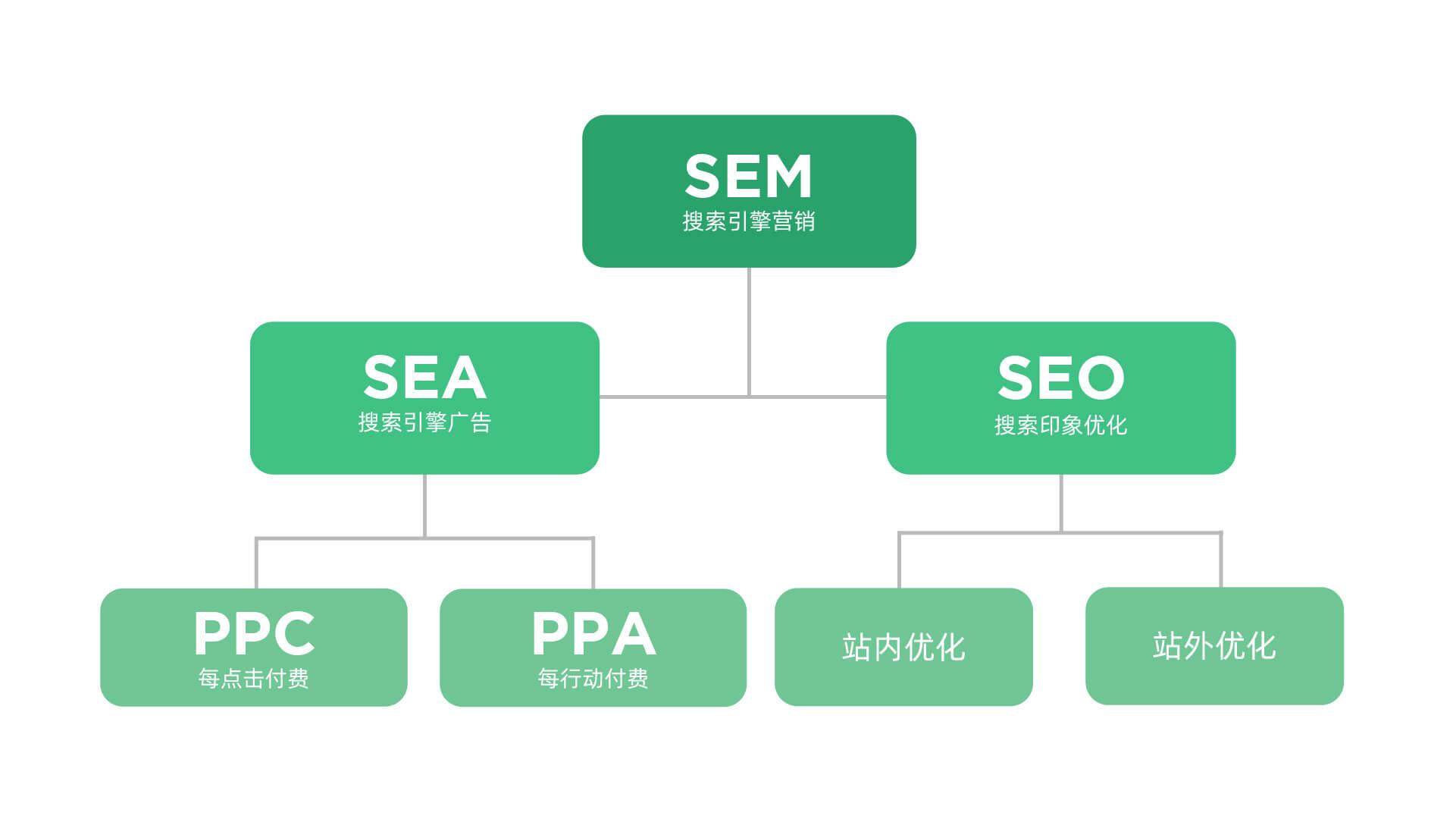 SEM SEA SEO PPC PPA On-site Off-site 搜索引擎优化 帮助网站排名 by MOOC Creative目刻创意