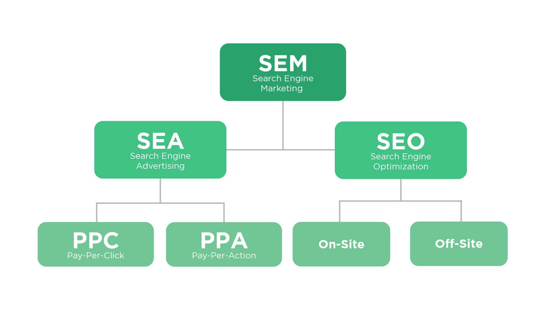 SEM SEA SEO PPC PPA On-site Off-site Comparison tree diagram by Mooc Creative
